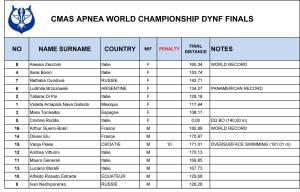 DYNF APNEA_Results